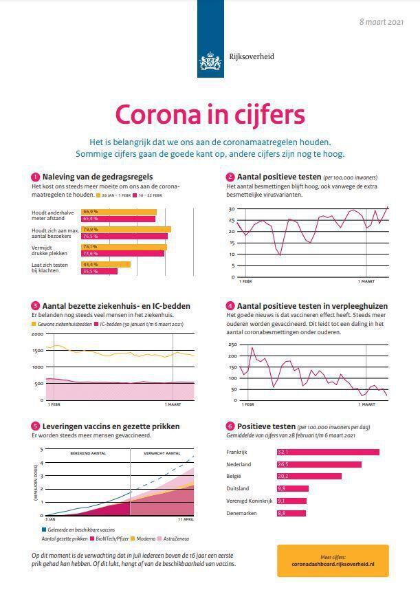 coronavirus; persconferentie; 8 maart 2021; hugo de jonge; mark rutte; corona; covid-19; maatregelen; verlenging maatregelen